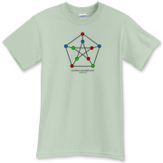 A 3-coloring of the famous Petersen graph.  Find this and other awesome math t-shirts from WEARMATH.COM.